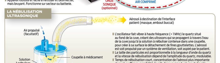 illustration-medicale-scientifique-pharmacien-nebulisation-pneumatique